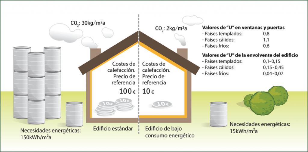 5 Consumo de Energía
