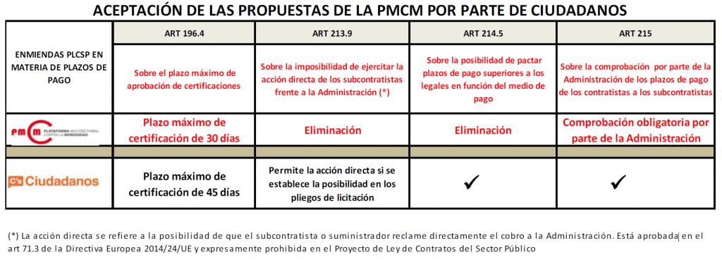 Propuestas de la PMcM