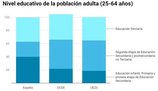 Nivel Educativo de la población adulta